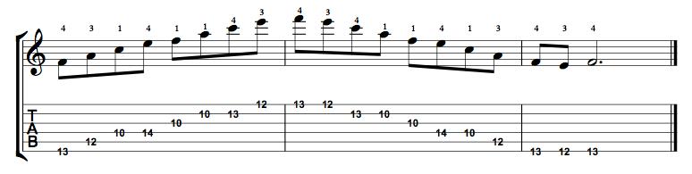Major7-Arpeggio-Notes-Key-F-Pos-10-Shape-5