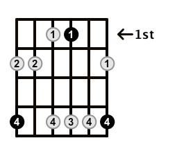 Minor7-Arpeggio-Frets-Key-Ab-Pos-1-Shape-5