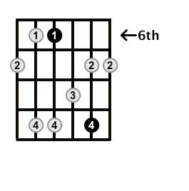 Minor7-Arpeggio-Frets-Key-Ab-Pos-6-Shape-2