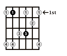 Minor7-Arpeggio-Frets-Key-Bb-Pos-1-Shape-4