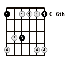 Minor7-Arpeggio-Frets-Key-Bb-Pos-6-Shape-1