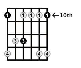 Minor7-Arpeggio-Frets-Key-D-Pos-10-Shape-1