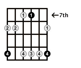 Minor7-Arpeggio-Frets-Key-D-Pos-7-Shape-5