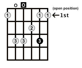 Minor7-Arpeggio-Frets-Key-D-Pos-Open-Shape-0