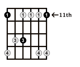 Minor7-Arpeggio-Frets-Key-Eb-Pos-11-Shape-1