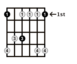 Minor7-Arpeggio-Frets-Key-F-Pos-1-Shape-1