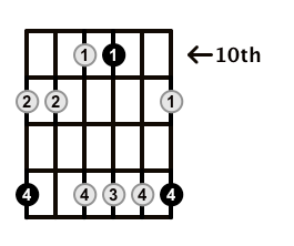 Minor7-Arpeggio-Frets-Key-F-Pos-10-Shape-5