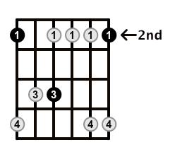 Minor7-Arpeggio-Frets-Key-F#-Pos-2-Shape-1