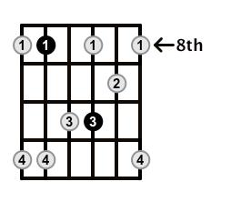 Minor7-Arpeggio-Frets-Key-F-Pos-8-Shape-4