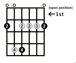 Minor7-Arpeggio-Frets-Key-F#-Pos-Open-Shape-0