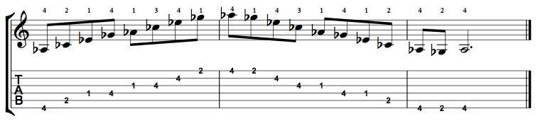 A Flat Minor 7 (Abm7) Arpeggio on the Guitar – 5 CAGED Positions, Tabs and Theory