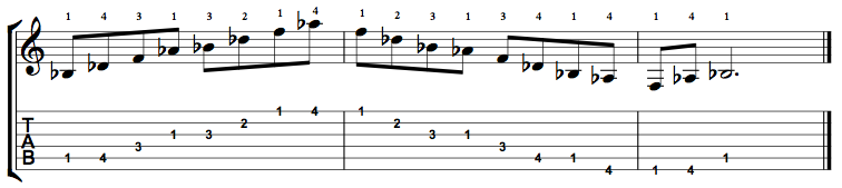 B Flat Minor 7 (Bbm7) Arpeggio on the Guitar – 5 CAGED Positions, Tabs and Theory