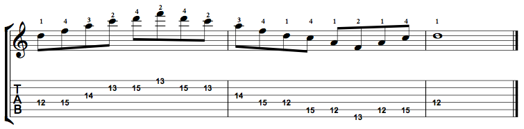 Minor7-Arpeggio-Notes-Key-D-Pos-12-Shape-2