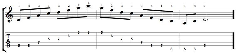 Minor7-Arpeggio-Notes-Key-D-Pos-5-Shape-4