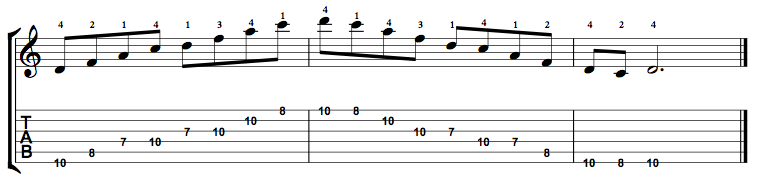 Minor7-Arpeggio-Notes-Key-D-Pos-7-Shape-5