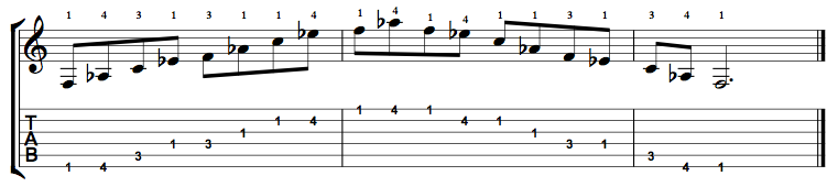 F Minor 7 Arpeggio on the Guitar – 5 CAGED Positions, Tabs and Theory