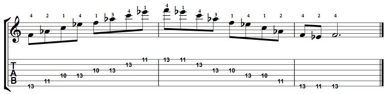 Minor7-Arpeggio-Notes-Key-F-Pos-10-Shape-5
