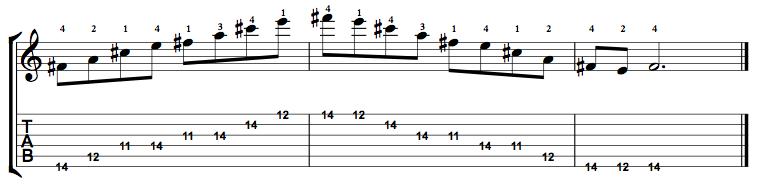 Minor7-Arpeggio-Notes-Key-F#-Pos-11-Shape-5
