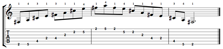 F Sharp Minor 7 (F#m7) Arpeggio on the Guitar – 5 CAGED Positions, Tabs and Theory