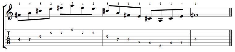 Minor7-Arpeggio-Notes-Key-F#-Pos-4-Shape-2