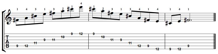 Minor7-Arpeggio-Notes-Key-F#-Pos-9-Shape-4