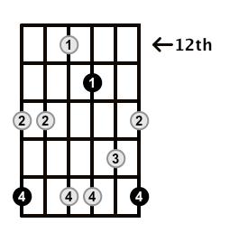 Minor7b5-Arpeggio-Frets-Key-Ab-Pos-12-Shape-5