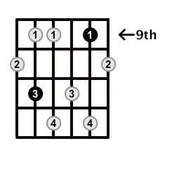 Minor7b5-Arpeggio-Frets-Key-Ab-Pos-9-Shape-3