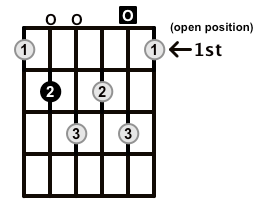 Minor7b5-Arpeggio-Frets-Key-B-Pos-Open-Shape-0