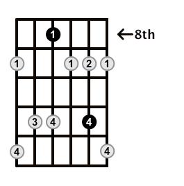 Minor7b5-Arpeggio-Frets-Key-Bb-Pos-8-Shape-2
