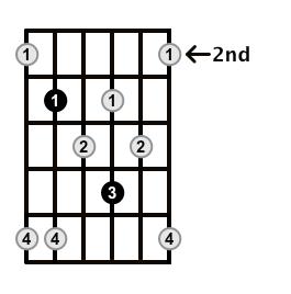 Minor7b5-Arpeggio-Frets-Key-C-Pos-2-Shape-4