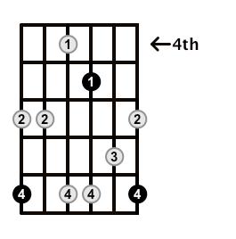Minor7b5-Arpeggio-Frets-Key-C-Pos-4-Shape-5