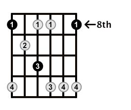 Minor7b5-Arpeggio-Frets-Key-C-Pos-8-Shape-1