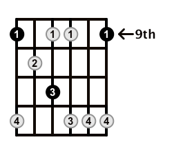 Minor7b5-Arpeggio-Frets-Key-Db-Pos-9-Shape-1