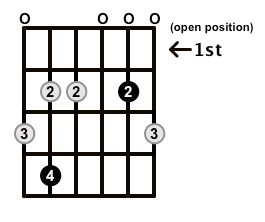 Minor7b5-Arpeggio-Frets-Key-Db-Pos-Open-Shape-0