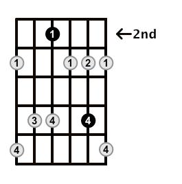 Minor7b5-Arpeggio-Frets-Key-E-Pos-2-Shape-2