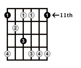 Minor7b5-Arpeggio-Frets-Key-Eb-Pos-11-Shape-1