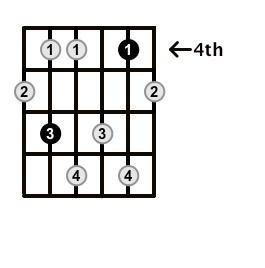 Minor7b5-Arpeggio-Frets-Key-Eb-Pos-4-Shape-3