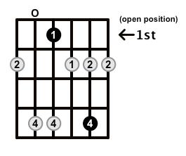 Minor7b5-Arpeggio-Frets-Key-Eb-Pos-Open-Shape-0