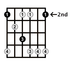 Minor7b5-Arpeggio-Frets-Key-F#-Pos-2-Shape-1