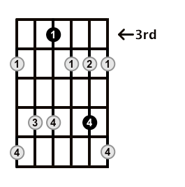 Minor7b5-Arpeggio-Frets-Key-F-Pos-3-Shape-2