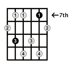 Minor7b5-Arpeggio-Frets-Key-F#-Pos-7-Shape-3