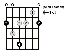 Minor7b5-Arpeggio-Frets-Key-F#-Pos-Open-Shape-0