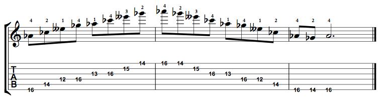 Minor7b5-Arpeggio-Notes-Key-Ab-Pos-12-Shape-5