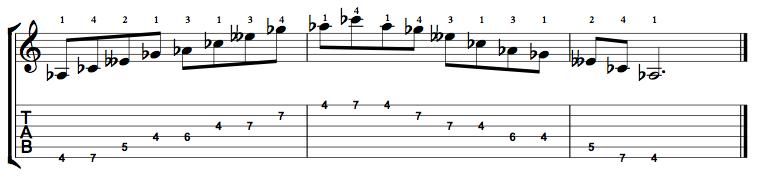 Minor7b5-Arpeggio-Notes-Key-Ab-Pos-4-Shape-1