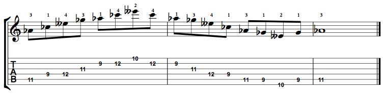 Minor7b5-Arpeggio-Notes-Key-Ab-Pos-9-Shape-3
