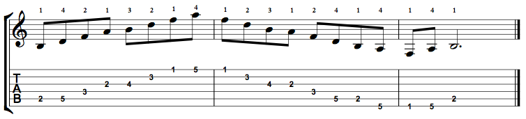 B Minor 7 Flat 5 Arpeggio (Bm7b5) on the Guitar – 5 CAGED Positions, Tabs and Theory