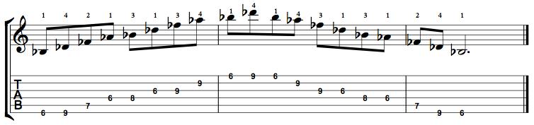 Minor7b5-Arpeggio-Notes-Key-Bb-Pos-6-Shape-1