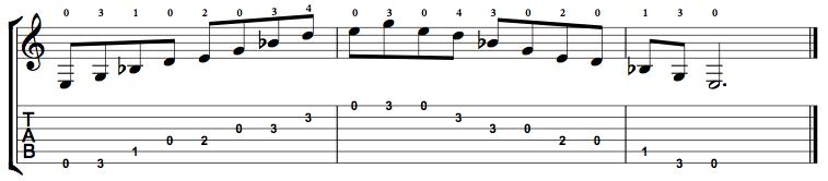 Minor7b5-Arpeggio-Notes-Key-E-Pos-Open-Shape-0