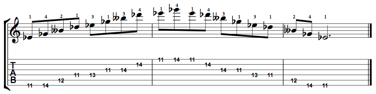Minor7b5-Arpeggio-Notes-Key-Eb-Pos-11-Shape-1