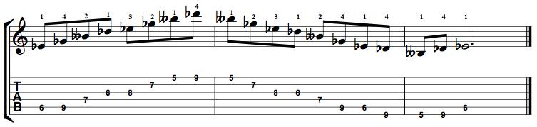 Minor7b5-Arpeggio-Notes-Key-Eb-Pos-5-Shape-4